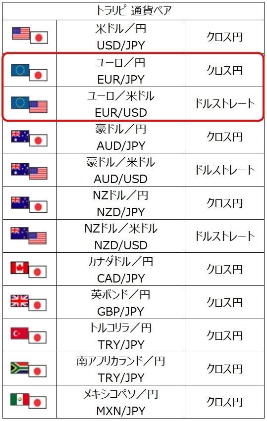 ココのトラリピペナント?EUR/JPYのチャート/
