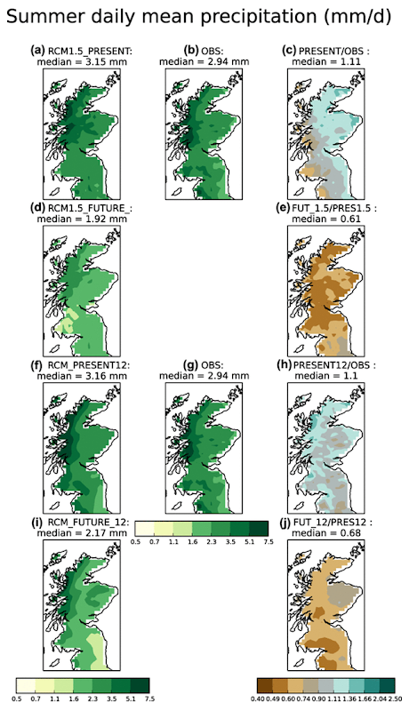 Summer mean daily precipitation in the northern UK from the 1.5km CPM for the present-day (a), future (d) and observed UK5 data (b). Same information for the 12km RCM is presented in (f, g, i). Ratios between the model and observations and between future and present day simulations are given as a ratio in (c) and (e) respectively for the 1.5km CPM and (h, j) for the 12km RCM. Graphic: Chan, et al., 2018 / Climate Dynamics