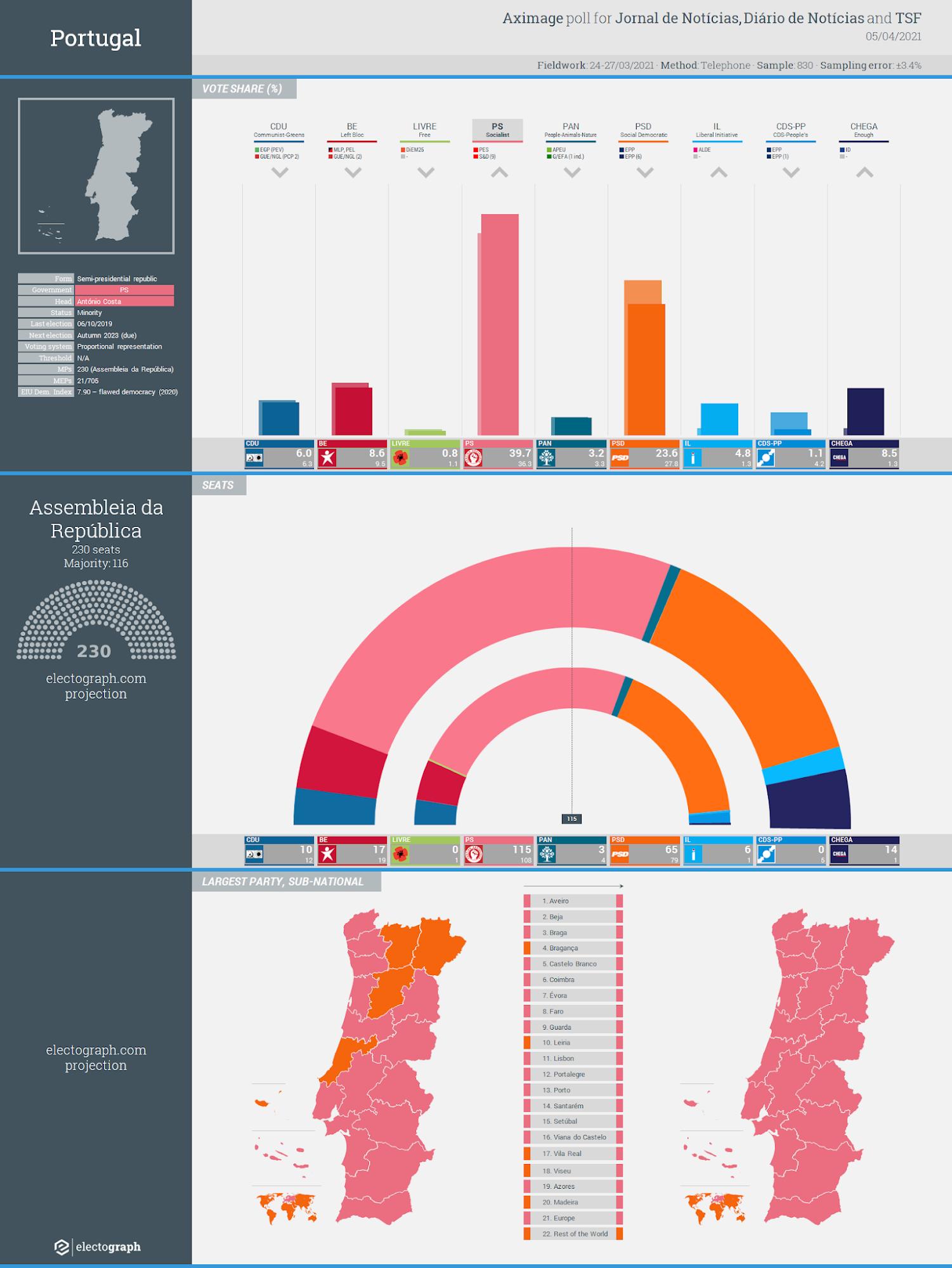 PORTUGAL: Aximage poll chart for Jornal de Notícias, Diário de Notícias and TSF, 3 May 2021