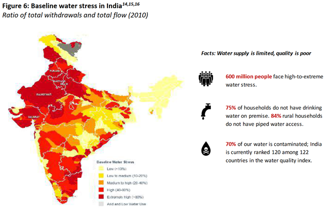 Baseline water stress in India, 2010. The ratio of total withdrawals and total flow is shown for each state. In 2018, 600 million people face high-to-extreme water stress. Seventy percent of the water is contaminated with industrial waste and sewage. Graphic: NITI