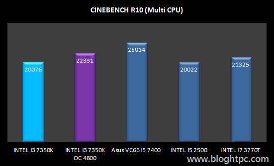 Cinebench R10 Multi Hilo INTEL Core i3 7350K Overclocked