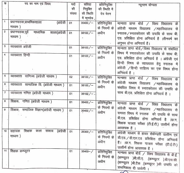 Kawardha Teacher , Assistant Grade 2 / 3 & Other Various Post Recruitment 2020