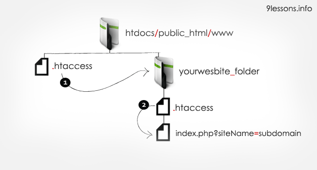 Create Dynamic Subdomains using PHP and Htaccess