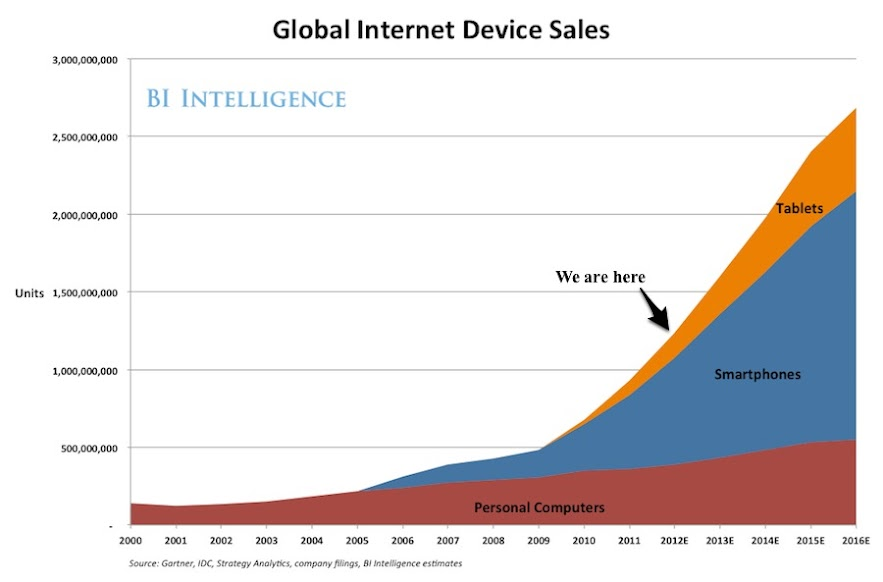 Internet Device Sales