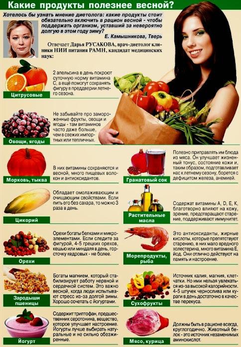 продукты весной
