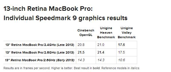13-inch Retina MacBook Pro Late 2013 Individual Speedmark 9 test results graphics MacWorld