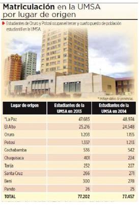 Un tercio de los universitarios de la UMSA proviene de El Alto