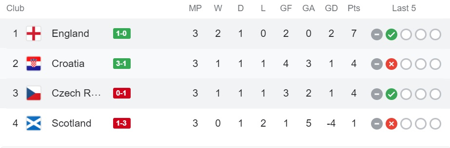 Group D Final Results and Standings