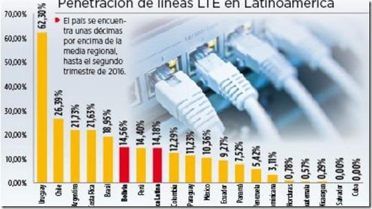 Informe resalta los avances de Bolivia en el uso de LTE