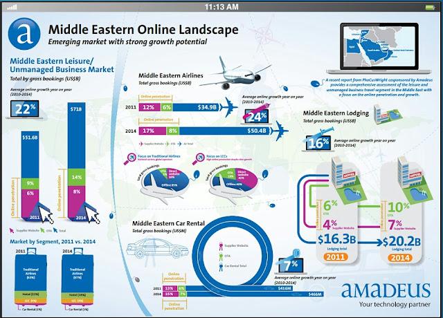 Infographix - Middle-Eastern-online-landscape