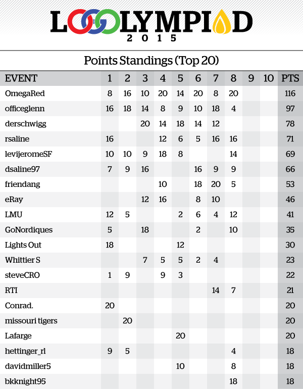 Event8Results_PointsStandings.png