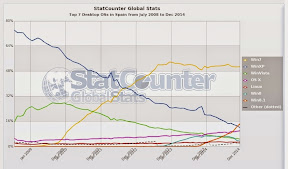 StatCounter-os-ES-monthly-200807-201412.jpg