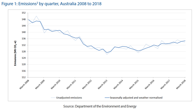 Carbon emissions by quarter in Australia, 2008-2018. Graphic: Commonwealth of Australia / Department of the Environment and Energy