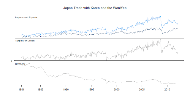 Japan Trade More Specifically with Korea