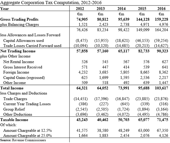 Aggregate CT Calculation for Taxable Income 2012-2016