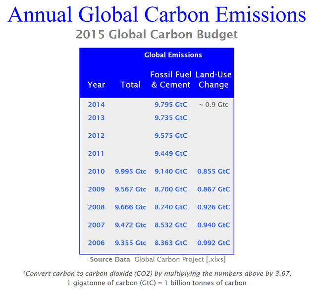 Annual global carbon emissions, 2006-2014. Graphic: Global Carbon Project