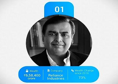 Reliance industries நிறுவனத்தின் தலைவர் முகேஷ் அம்பானி(63), இந்தியாவின் முதல் பணக்காரராக தொடர்ந்து 9-ம் ஆண்டாக பட்டியலில் இடம்பெறுகின்றார்.