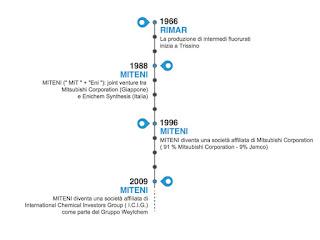 Storia Miteni