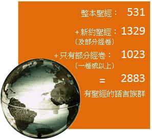 整本聖經: 531 + 新約聖經(及部分經卷): 1329 + 只有部分經卷(一卷或以上): 1023 = 2883 有聖經的語言族群
