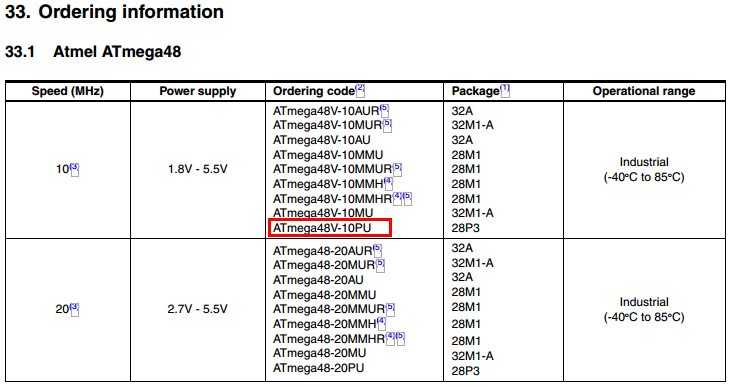 Atmega28 ordering information