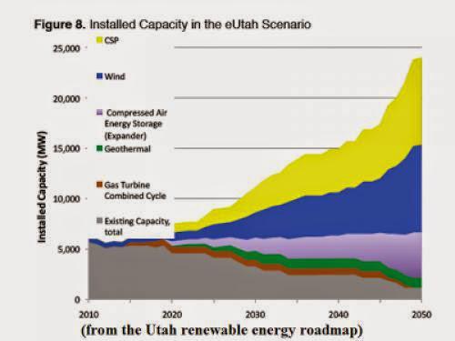 New Energy For Utah