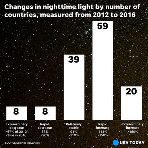 Changes in nighttime light by number of countries, measured from 2012 to 2016. Graphic: USA Today