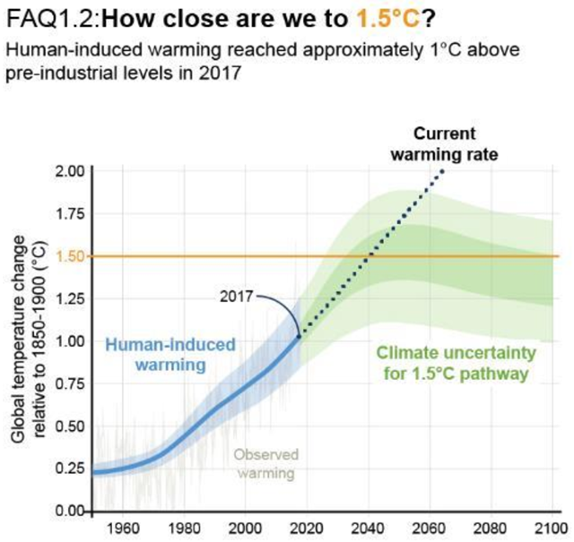 Human-induced warming reached approximately 1°C above pre-industrial levels in 2017. At the present rate, global temperatures would reach 1.5°C around 2040. Graphic: IPCC