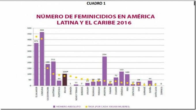 Bolivia: Cifras rojas de la violencia de género no han disminuido a pesar de la normativa
