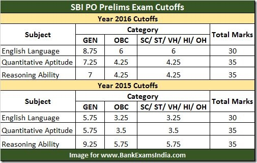 sbi po previous year cut offs,sbi po prelims cut off,sbi po cut off 2015,sbi po cut offs 2016,sbi po preivous year prelims mains cut offs,sbi po cut off marks scores