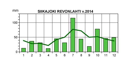 precipitations%2B2014%2Brevonlahti.png