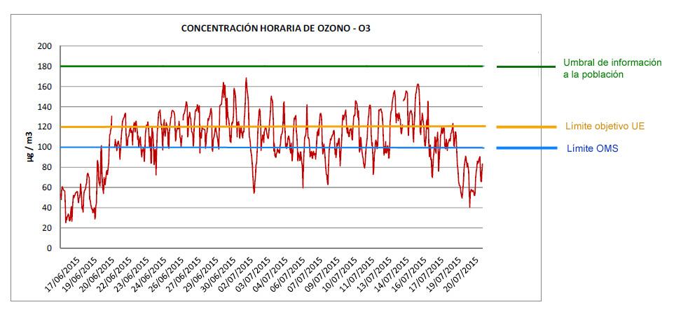 Nuevos datos confirman la gravedad de la contaminación por ozono en ...