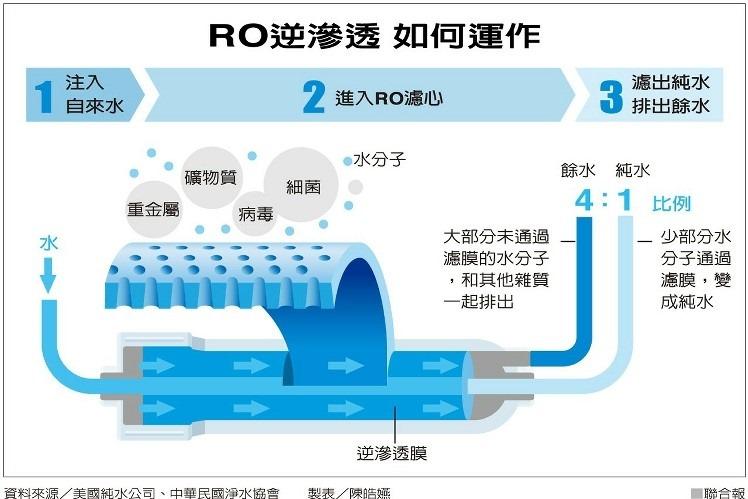 RO逆滲透運作圖
