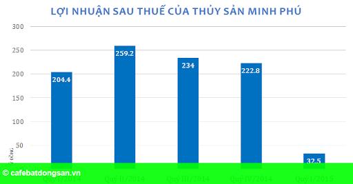 Hình 1: Sau hủy niêm yết, Thủy sản Minh Phú báo lãi giảm 84%