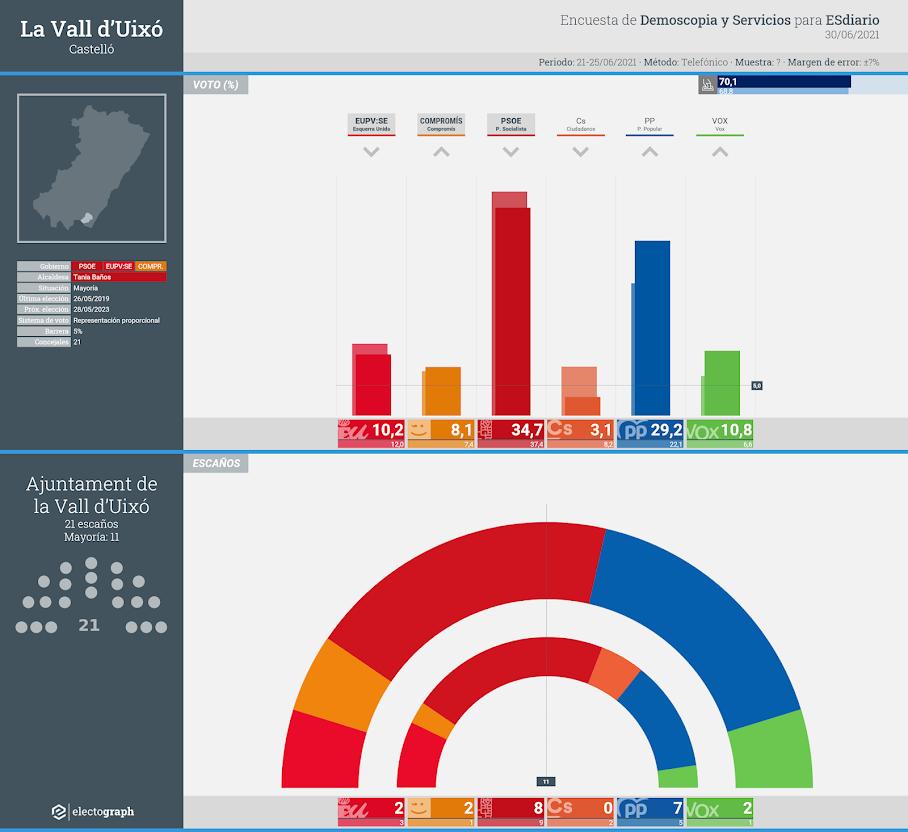 Gráfico de la encuesta para elecciones municipales en La Vall d'Uixó realizada por Demoscopia y Servicios para ESdiario, 30 de junio de 2021
