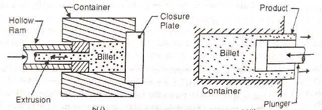 indirect extrusion