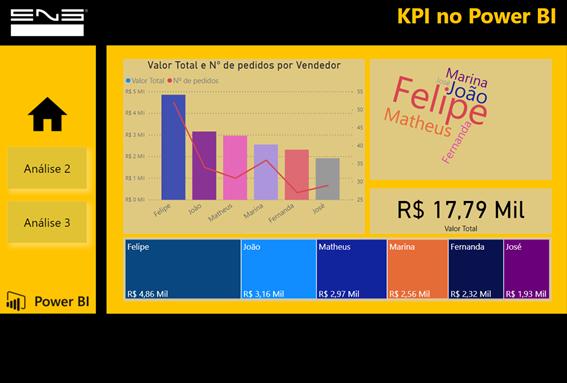 Power BI e KPI: Como calcular Índices de Desempenho
