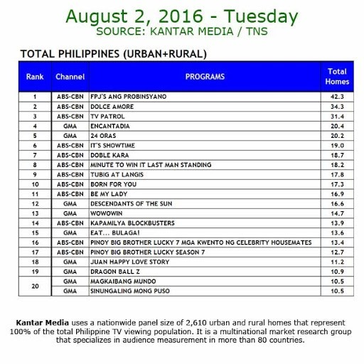 Kantar Media National TV Ratings - Aug 2, 2016