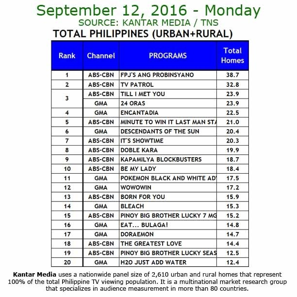 Kantar Media National TV Ratings - Sept. 12, 2016