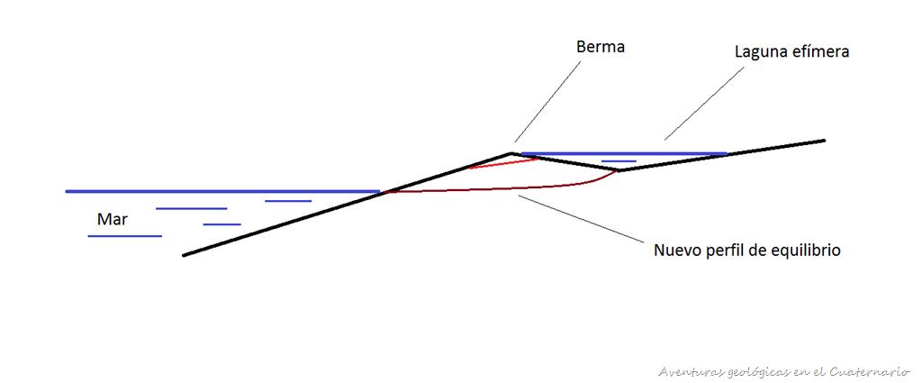 [Croquis+canal+berma+2%5B9%5D]
