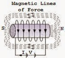 magnetic-lines-of-force