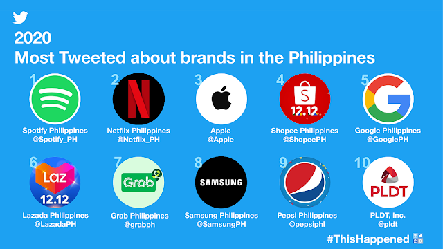 2020 Most Tweeted Brand in the Philippines