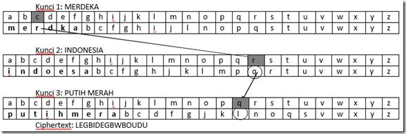 metode kriptografi polyalphabet 3 Tiga Kunci