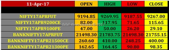 Today's stock Market closing rates 11 april