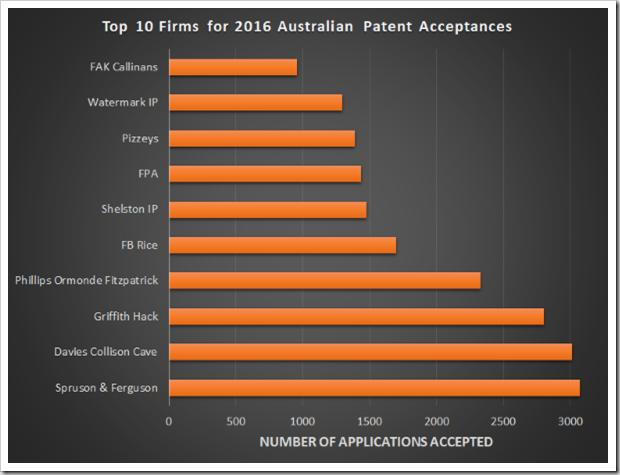 Top Prosecution Firms