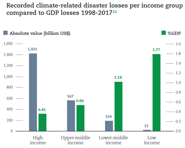 Recorded climate-related disaster losses per income group compared to GDP losses 1998-2017. While high income  countries reported US$ 1,432 billion in climate-related  disaster losses, or 65 percent of the global total, that only represented 0.41% of their GDP. The US$ 21 billion in climate-related disaster losses recorded by low income countries amounted to an average of 1.8 percent of the GDP, well above the IMF's threshold for a major economic disaster of 0.5 percent. Graphic: UNISDR