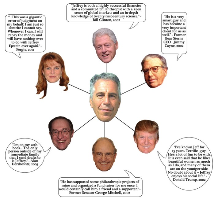 Jeffrey Epstein – How to get away with sex crimes