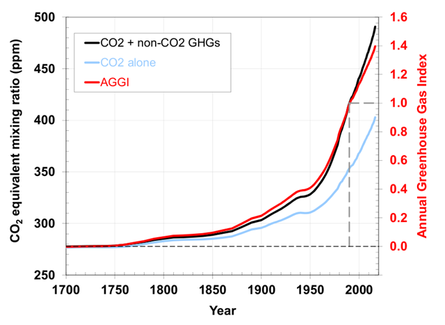 Pre-1978 changes in the CO2-equivalent concentration and AGGI based on the ongoing measurements of all greenhouse gases reported here, measurements of CO2 going back to the 1950s from C.D. Keeling [Keeling et al., 1958], and atmospheric changes derived from air trapped in ice and snow above glaciers [Machida et al., 1995, Battle et al., 1996, Etheridge, et al., 1996; Butler, et al., 1999]. Equivalent CO2 atmospheric amounts (in ppm) are derived with the relationship between CO2 concentrations and radiative forcing from all long-lived greenhouse gases. Graphic: NOAA