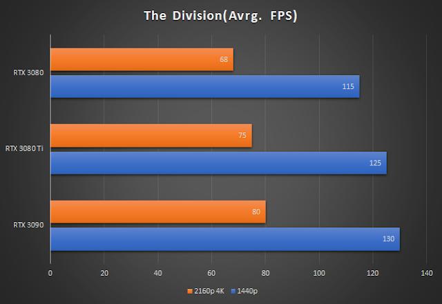 The Division (RTX 3080Ti vs RTX 3090 and RTX 3080)