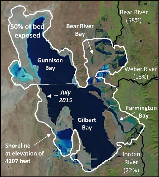 Great Salt Lake showing its major bays and the relative contribution (percentage) of each of the major river  inflows. The white line shows the lake margin at its  average natural elevation of 4,207 feet and the July  2015 NASA photograph shows the lake at near record low levels, exposing half of the lake bed. Photo: NASA