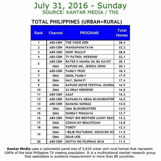 Kantar Media National TV Ratings - July 31, 2016